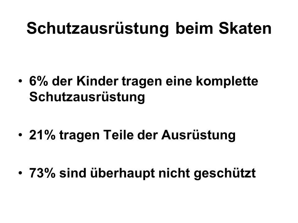 Schutzausrüstung beim Skaten 6% der Kinder tragen eine komplette Schutzausrüstung 21% tragen Teile der Ausrüstung 73% sind überhaupt nicht geschützt