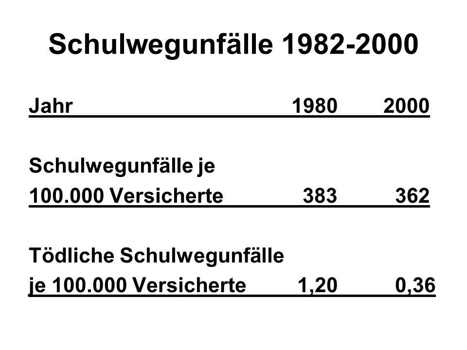 Schulwegunfälle 1982-2000 Jahr 1980 2000 Schulwegunfälle je 100.000 Versicherte 383 362 Tödliche Schulwegunfälle je 100.000 Versicherte 1,20 0,36