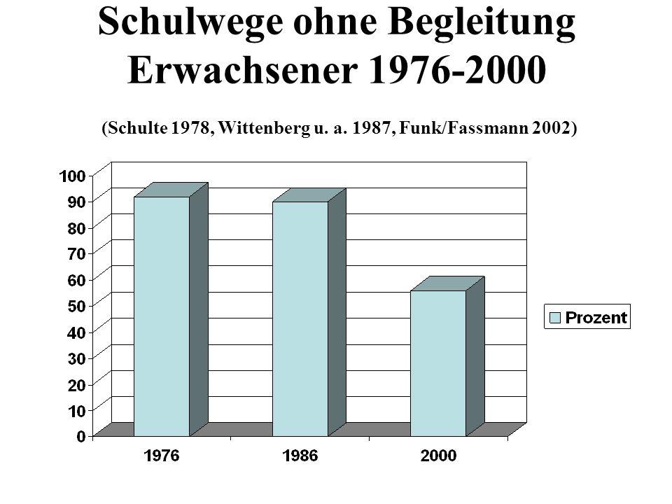 Schulwege ohne Begleitung Erwachsener 1976-2000 (Schulte 1978, Wittenberg u. a. 1987, Funk/Fassmann 2002)