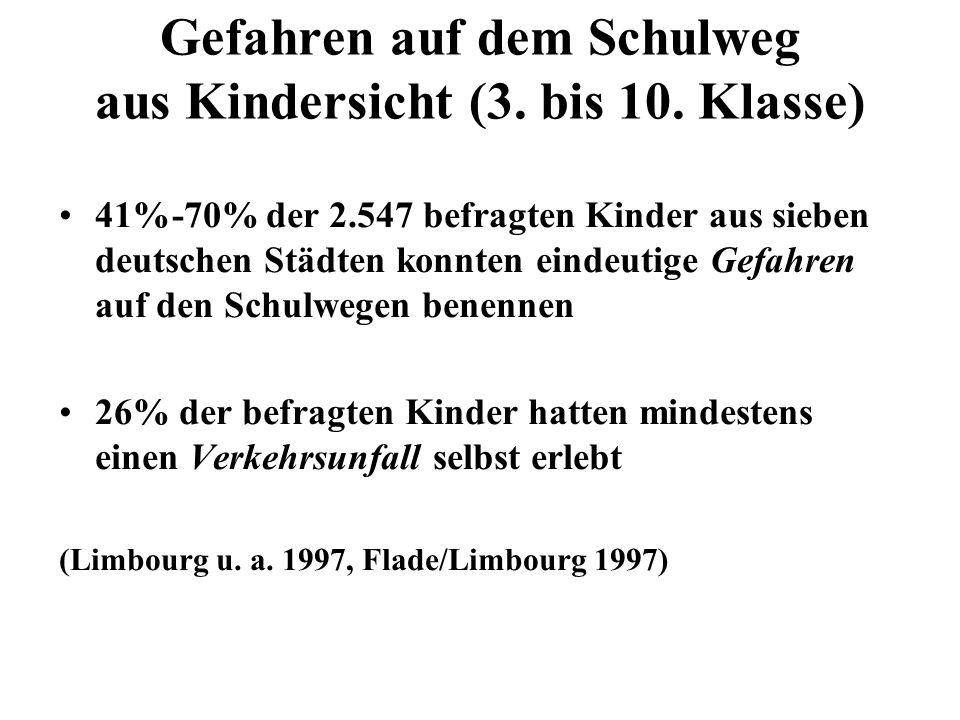 Gefahren auf dem Schulweg aus Kindersicht (3. bis 10. Klasse) 41%-70% der 2.547 befragten Kinder aus sieben deutschen Städten konnten eindeutige Gefah