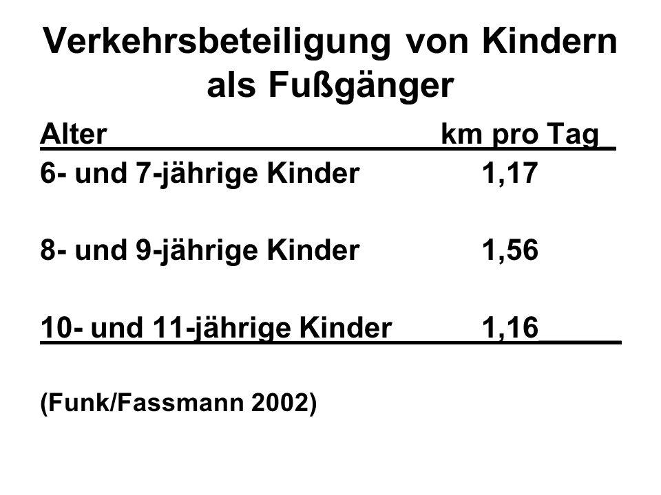 Verkehrsbeteiligung von Kindern als Fußgänger Alter km pro Tag_ 6- und 7-jährige Kinder 1,17 8- und 9-jährige Kinder 1,56 10- und 11-jährige Kinder 1,
