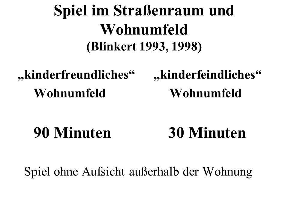 Spiel im Straßenraum und Wohnumfeld (Blinkert 1993, 1998) kinderfreundliches kinderfeindliches Wohnumfeld Wohnumfeld 90 Minuten 30 Minuten Spiel ohne