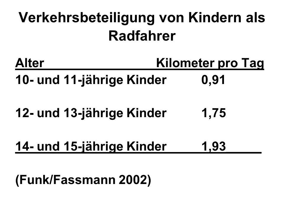 Verkehrsbeteiligung von Kindern als Radfahrer Alter Kilometer pro Tag 10- und 11-jährige Kinder 0,91 12- und 13-jährige Kinder 1,75 14- und 15-jährige