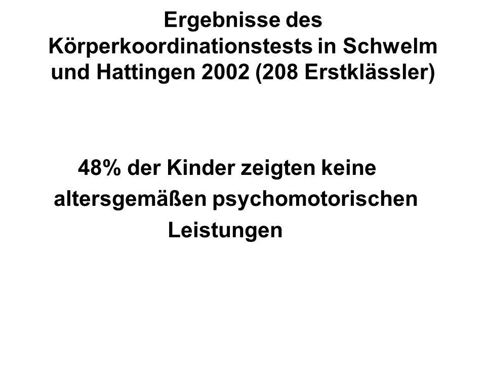Ergebnisse des Körperkoordinationstests in Schwelm und Hattingen 2002 (208 Erstklässler) 48% der Kinder zeigten keine altersgemäßen psychomotorischen