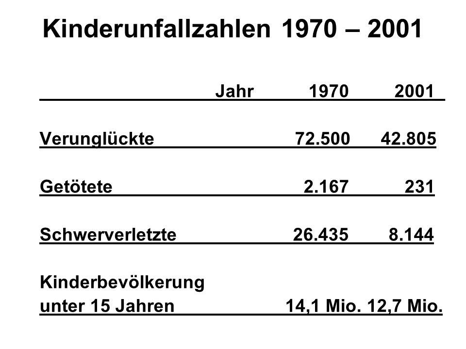 Kinderunfallzahlen 1970 – 2001 Jahr 1970 2001_ Verunglückte 72.500 42.805 Getötete 2.167 231 Schwerverletzte 26.435 8.144 Kinderbevölkerung unter 15 J