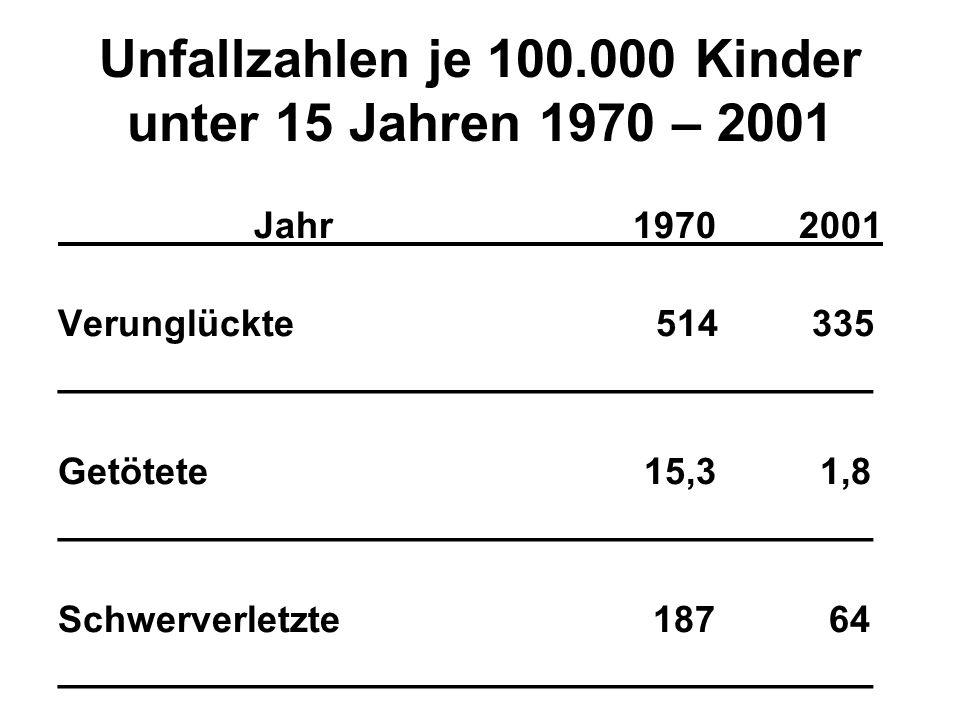 Unfallzahlen je 100.000 Kinder unter 15 Jahren 1970 – 2001 Jahr 1970 2001 Verunglückte 514 335 _______________________________________ Getötete 15,3 1