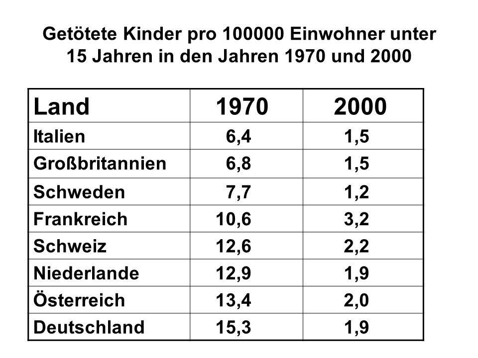 Getötete Kinder pro 100000 Einwohner unter 15 Jahren in den Jahren 1970 und 2000 Land 1970 2000 Italien 6,4 1,5 Großbritannien 6,8 1,5 Schweden 7,7 1,