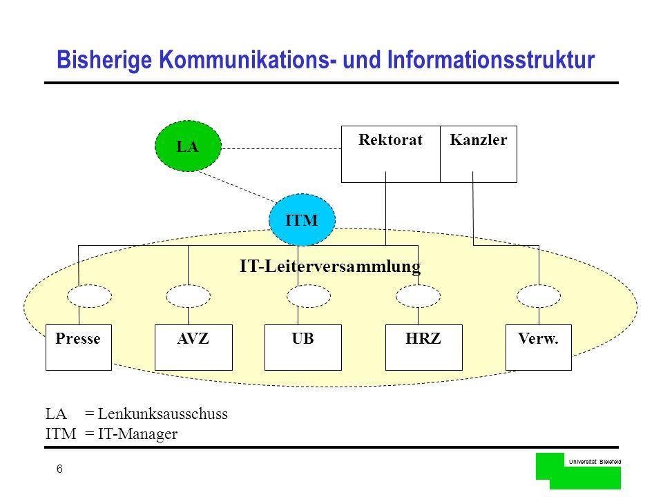 Universität Bielefeld 6 Bisherige Kommunikations- und Informationsstruktur IT-Leiterversammlung RektoratKanzler Verw.AVZUBHRZPresse LA ITM LA= Lenkunk