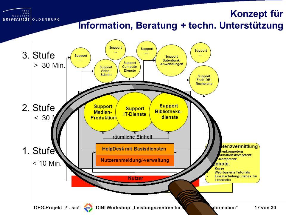 DFG-Projekt i³ - sic! DINI Workshop Leistungszentren für Forschungsinformation 17 von 30 Konzept für Information, Beratung + techn. Unterstützung Help