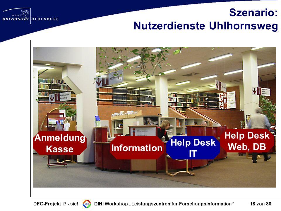 DFG-Projekt i³ - sic! DINI Workshop Leistungszentren für Forschungsinformation 18 von 30 Szenario: Nutzerdienste Uhlhornsweg Information Help Desk Web