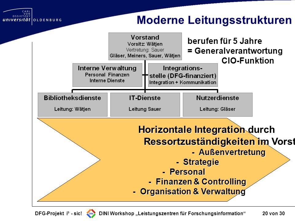 DFG-Projekt i³ - sic! DINI Workshop Leistungszentren für Forschungsinformation 20 von 30 Moderne Leitungsstrukturen Horizontale Integration durch Ress