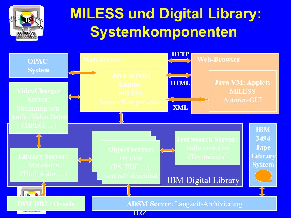 UGH Essen HRZ SUR Grant Übergabe Esssen, (11) MILESS und Digital Library: Systemkomponenten IBM Digital Library Library Server: Metadaten (Titel, Autor,...) VideoCharger Server: Streaming von Audio/Video Daten (MPEG,...) Text Search Server: Volltext-Suche (Textindizes) ADSM Server: Langzeit-Archivierung Object Server: Dateien (PS, PDF,...), zentral / dezentral Web-Server Java Servlet Engine: MILESS Server-Komponenten Web-Browser Java VM: Applets MILESS Autoren-GUI IBM 3494 Tape Library System OPAC- System HTTP IBM DB2 / Oracle HTML XML