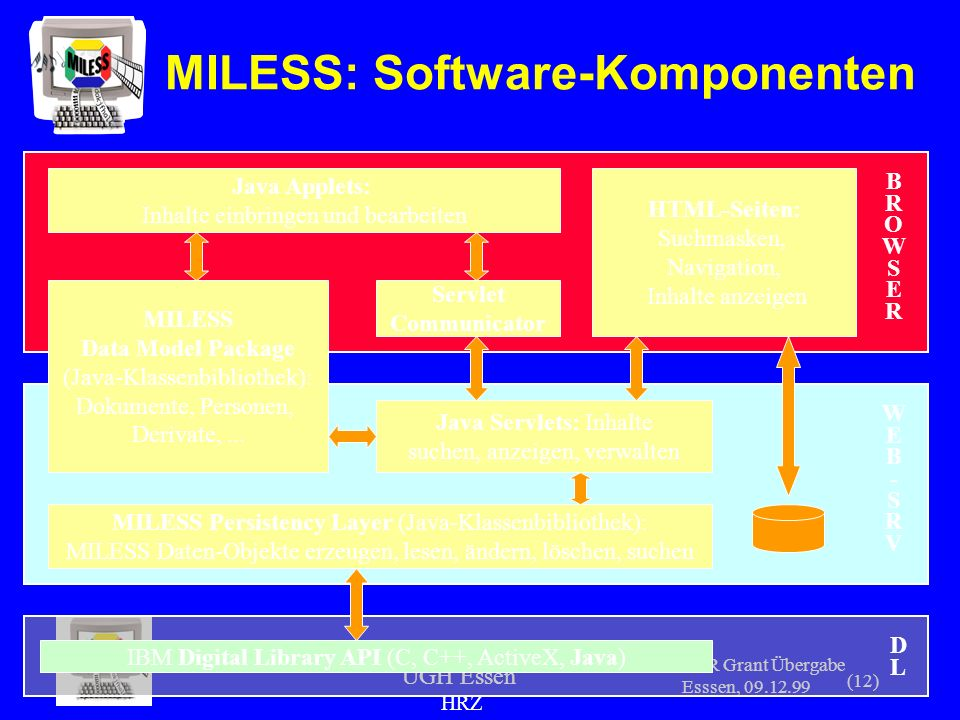 UGH Essen HRZ SUR Grant Übergabe Esssen, 09.12.99 (12) MILESS Persistency Layer (Java-Klassenbibliothek): MILESS Daten-Objekte erzeugen, lesen, ändern, löschen, suchen IBM Digital Library API (C, C++, ActiveX, Java) MILESS Data Model Package (Java-Klassenbibliothek): Dokumente, Personen, Derivate,...