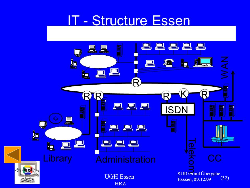 UGH Essen HRZ SUR Grant Übergabe Esssen, 09.12.99 (32) Library Administration R RR K R CC WAN R Telekom ISDN IT - Structure Essen