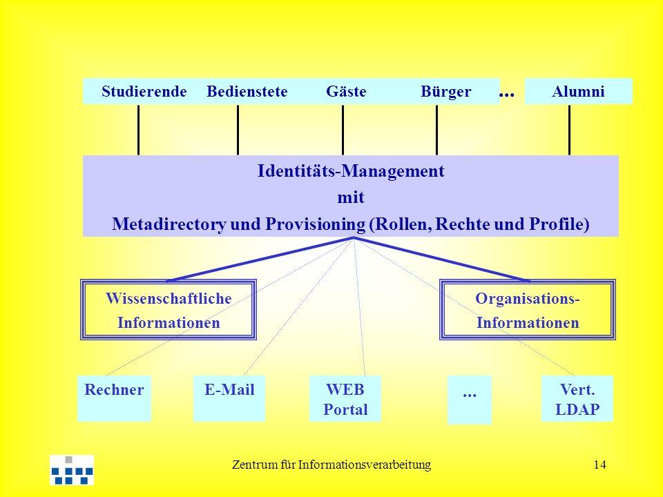 Zentrum für Informationsverarbeitung14 StudierendeBediensteteGästeBürgerAlumni... Identitäts-Management mit Metadirectory und Provisioning (Rollen, Re