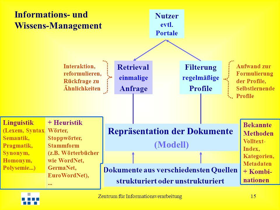Zentrum für Informationsverarbeitung15 Repräsentation der Dokumente (Modell) Retrieval einmalige Anfrage Filterung regelmäßige Profile Nutzer evtl.