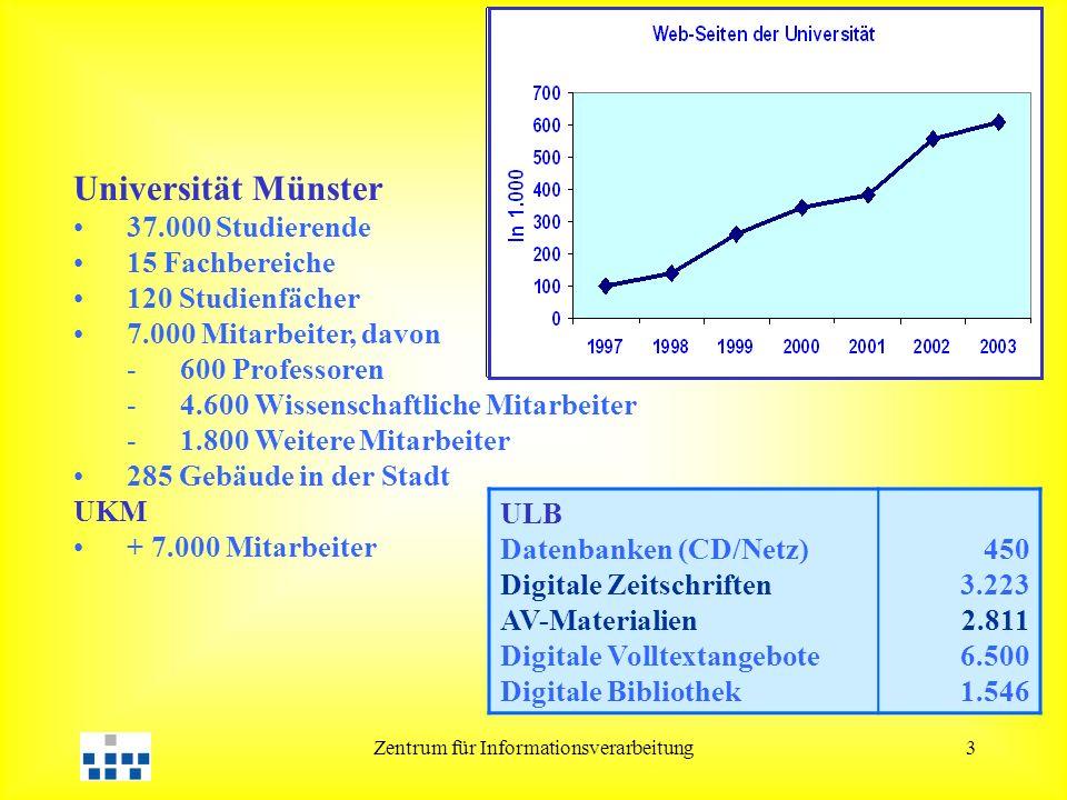 Zentrum für Informationsverarbeitung3 Universität Münster 37.000 Studierende 15 Fachbereiche 120 Studienfächer 7.000 Mitarbeiter, davon -600 Professoren -4.600 Wissenschaftliche Mitarbeiter -1.800 Weitere Mitarbeiter 285 Gebäude in der Stadt UKM + 7.000 Mitarbeiter ULB Datenbanken (CD/Netz) Digitale Zeitschriften AV-Materialien Digitale Volltextangebote Digitale Bibliothek 450 3.223 2.811 6.500 1.546