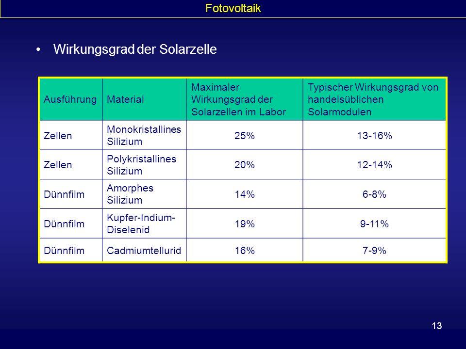 13 Wirkungsgrad der Solarzelle AusführungMaterial Maximaler Wirkungsgrad der Solarzellen im Labor Typischer Wirkungsgrad von handelsüblichen Solarmodu