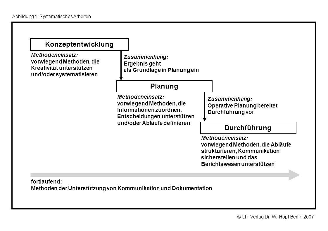 © LIT Verlag Dr. W. Hopf Berlin 2007 Abbildung 1: Systematisches Arbeiten Konzeptentwicklung Planung Durchführung Methodeneinsatz: vorwiegend Methoden
