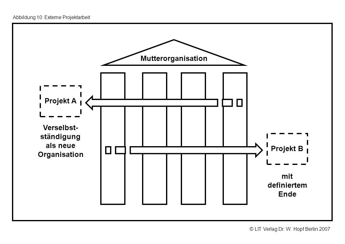 © LIT Verlag Dr. W. Hopf Berlin 2007 Abbildung 10: Externe Projektarbeit mit definiertem Ende Mutterorganisation Projekt B Projekt A Verselbst- ständi