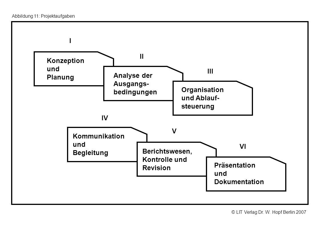 © LIT Verlag Dr. W. Hopf Berlin 2007 Abbildung 11: Projektaufgaben Analyse der Ausgangs- bedingungen Konzeption und Planung Organisation und Ablauf- s