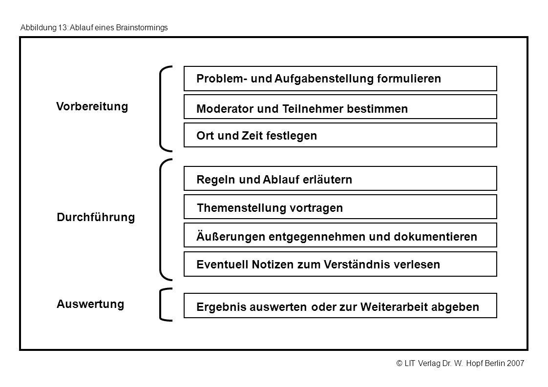 © LIT Verlag Dr. W. Hopf Berlin 2007 Abbildung 13: Ablauf eines Brainstormings Problem- und Aufgabenstellung formulieren Moderator und Teilnehmer best