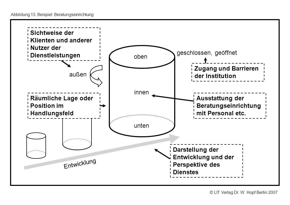 © LIT Verlag Dr. W. Hopf Berlin 2007 Abbildung 15: Beispiel: Beratungseinrichtung innen außen oben unten geschlossen, geöffnet Entwicklung Zugang und