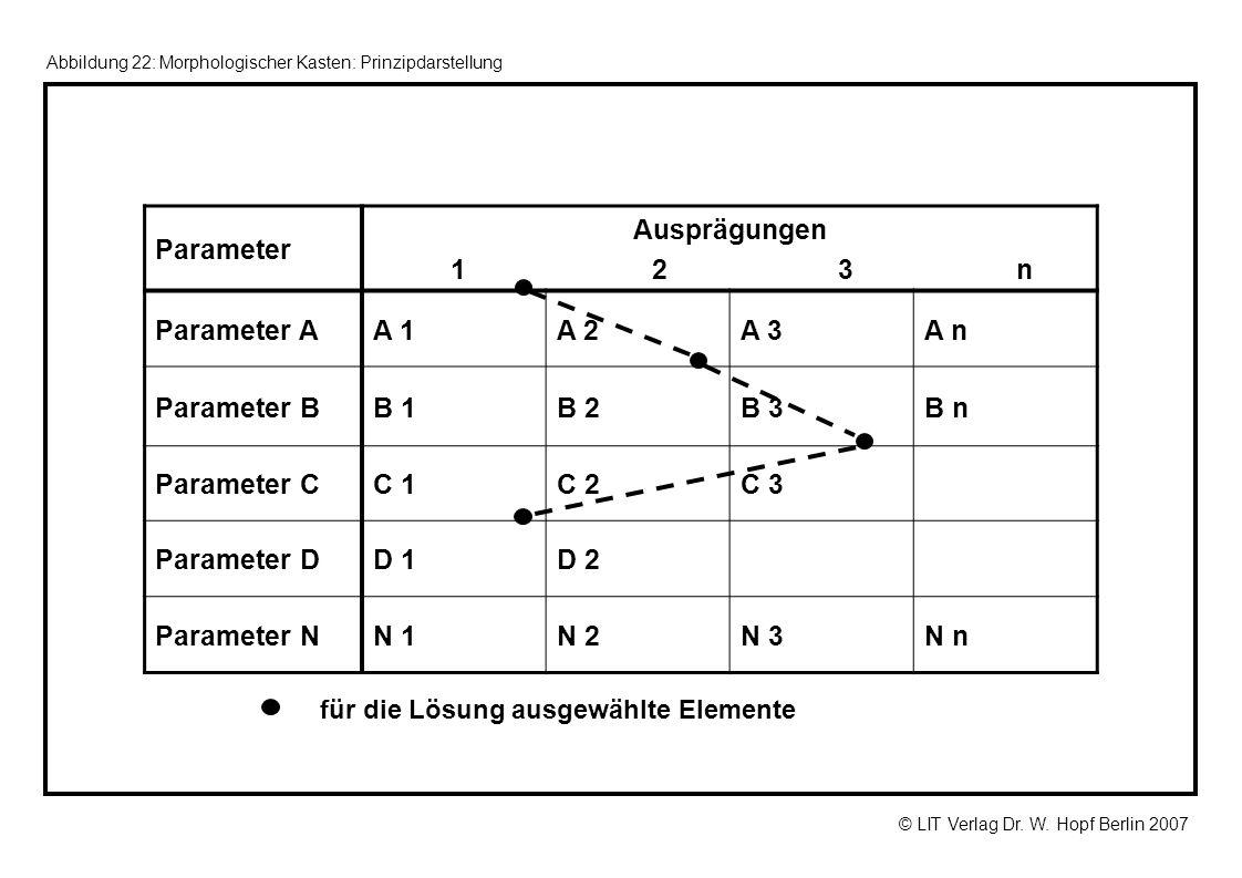 © LIT Verlag Dr. W. Hopf Berlin 2007 für die Lösung ausgewählte Elemente Parameter Ausprägungen 1 2 3 n Parameter AA 1A 2A 3A n Parameter BB 1B 2B 3B