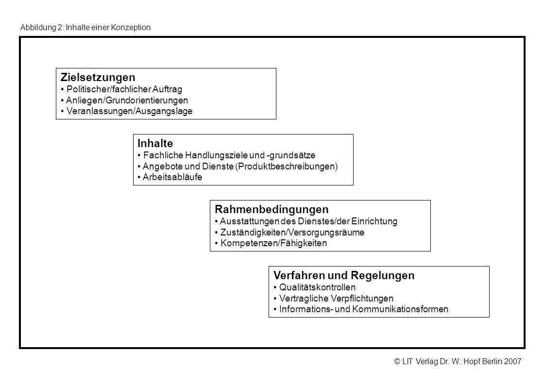 © LIT Verlag Dr. W. Hopf Berlin 2007 Zielsetzungen Politischer/fachlicher Auftrag Anliegen/Grundorientierungen Veranlassungen/Ausgangslage Inhalte Fac