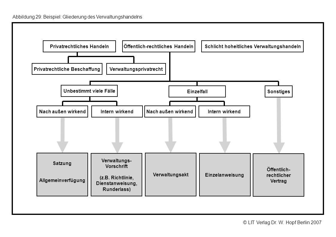© LIT Verlag Dr. W. Hopf Berlin 2007 Abbildung 29: Beispiel: Gliederung des Verwaltungshandelns Satzung Allgemeinverfügung Privatrechtliches HandelnÖf