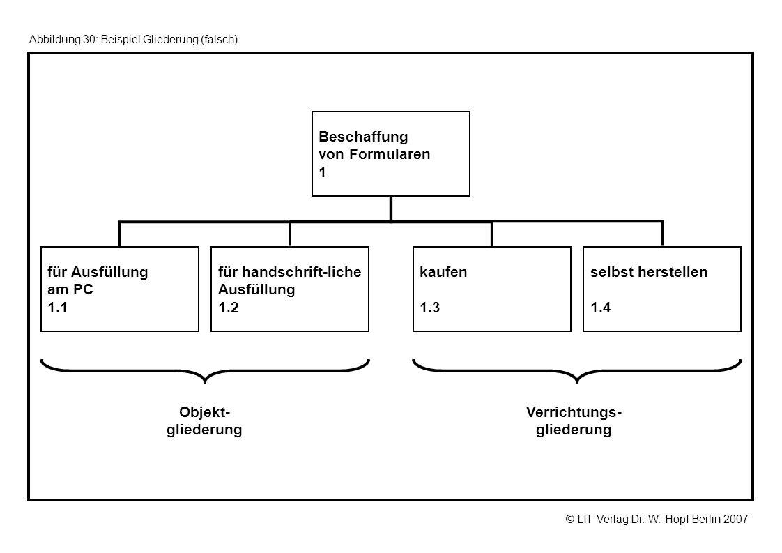 © LIT Verlag Dr. W. Hopf Berlin 2007 Abbildung 30: Beispiel Gliederung (falsch) Beschaffung von Formularen 1 für Ausfüllung am PC 1.1 für handschrift-
