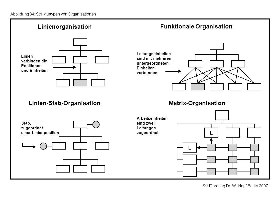 © LIT Verlag Dr. W. Hopf Berlin 2007 Abbildung 34: Strukturtypen von Organisationen Linienorganisation Linien-Stab-Organisation Funktionale Organisati