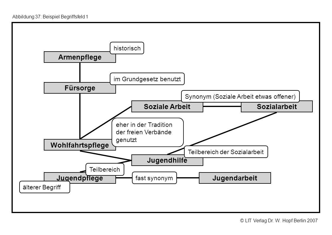 © LIT Verlag Dr. W. Hopf Berlin 2007 Abbildung 37: Beispiel Begriffsfeld 1 JugendarbeitJugendpflege Wohlfahrtspflege Fürsorge Armenpflege Jugendhilfe