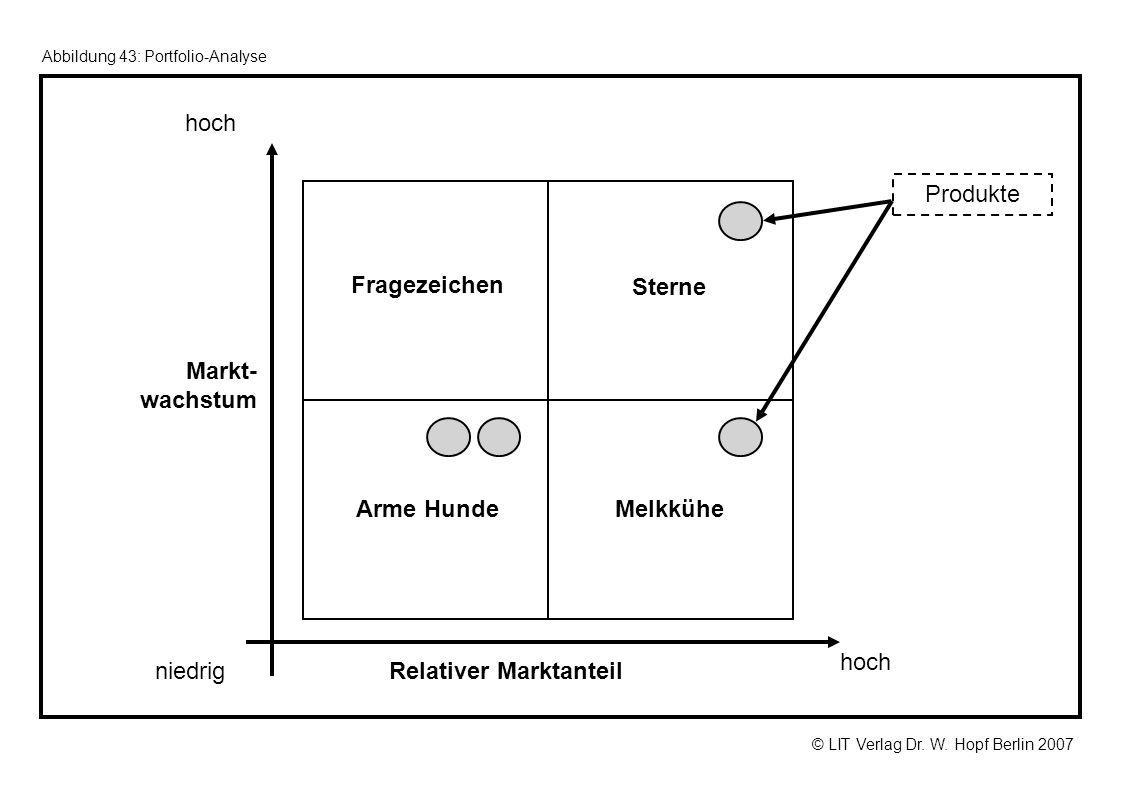 © LIT Verlag Dr. W. Hopf Berlin 2007 Abbildung 43: Portfolio-Analyse Relativer Marktanteil Markt- wachstum hoch niedrig Fragezeichen Sterne Arme Hunde
