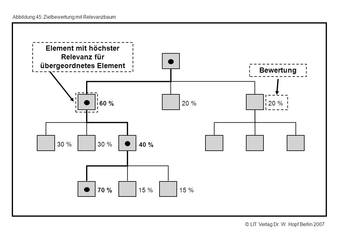 © LIT Verlag Dr. W. Hopf Berlin 2007 Abbildung 45: Zielbewertung mit Relevanzbaum 60 %20 % 30 % 40 % 70 %15 % Bewertung Element mit höchster Relevanz