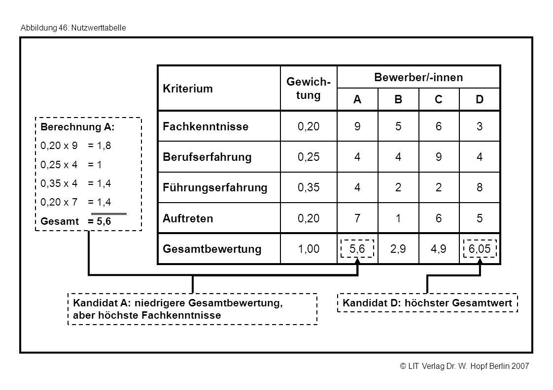 © LIT Verlag Dr. W. Hopf Berlin 2007 Abbildung 46: Nutzwerttabelle DCBA Gewich- tung Kriterium 6,054,92,95,61,00Gesamtbewertung 56170,20Auftreten 8224