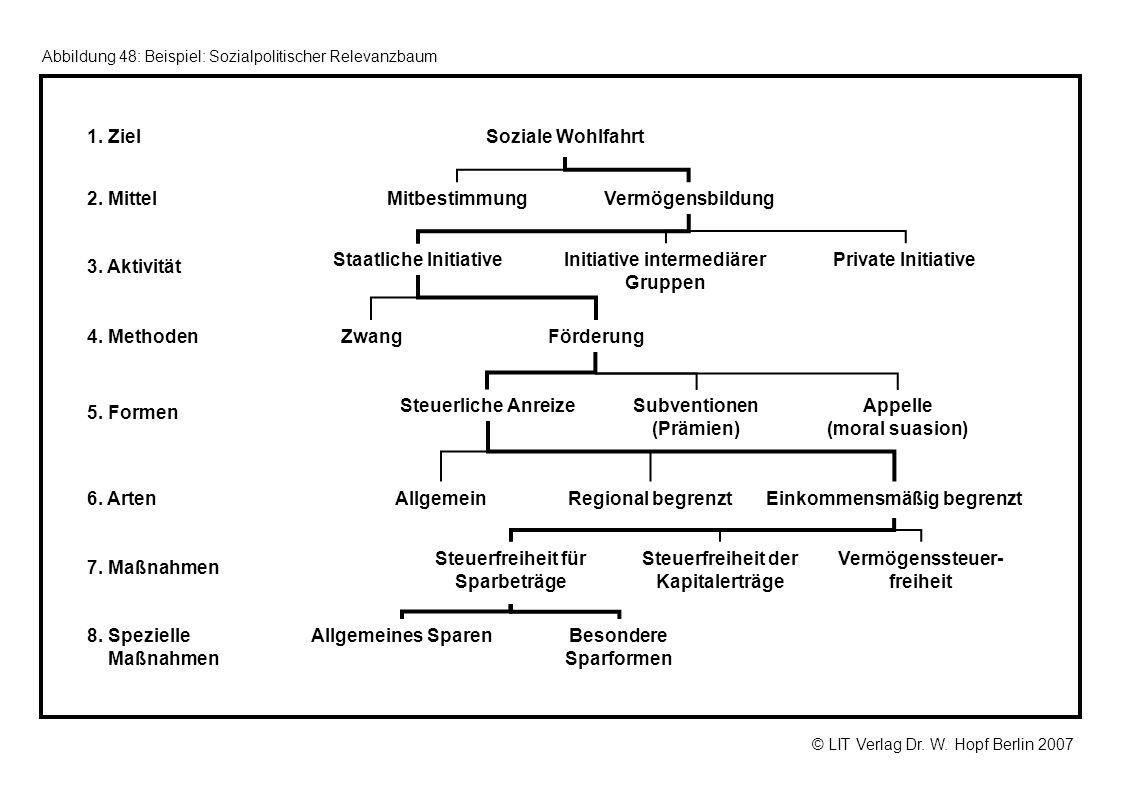 © LIT Verlag Dr. W. Hopf Berlin 2007 Abbildung 48: Beispiel: Sozialpolitischer Relevanzbaum 1. Ziel 2. Mittel 3. Aktivität 4. Methoden 5. Formen 6. Ar