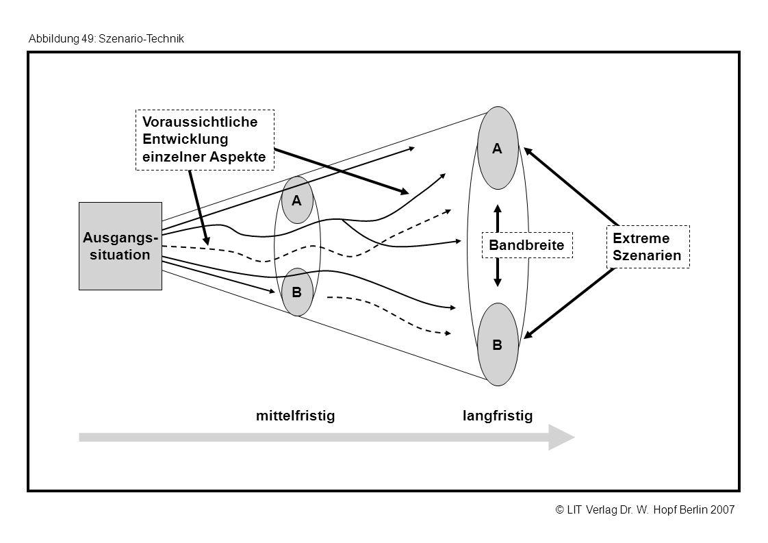 © LIT Verlag Dr. W. Hopf Berlin 2007 Abbildung 49: Szenario-Technik A B langfristigmittelfristig Ausgangs- situation A B Bandbreite Extreme Szenarien