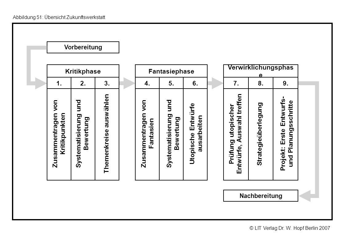 © LIT Verlag Dr. W. Hopf Berlin 2007 Abbildung 51: Übersicht Zukunftswerkstatt Vorbereitung Nachbereitung Themenkreise auswählen Systematisierung und