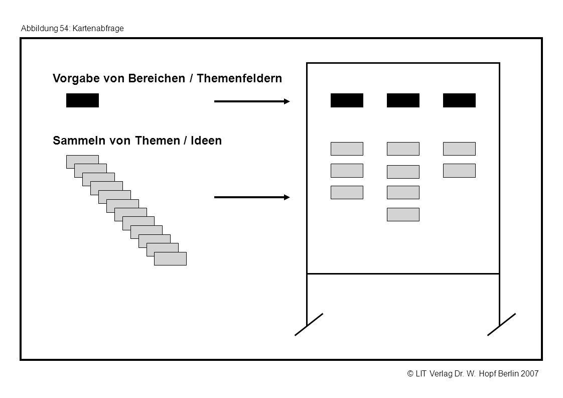 © LIT Verlag Dr. W. Hopf Berlin 2007 Abbildung 54: Kartenabfrage Vorgabe von Bereichen / Themenfeldern Sammeln von Themen / Ideen