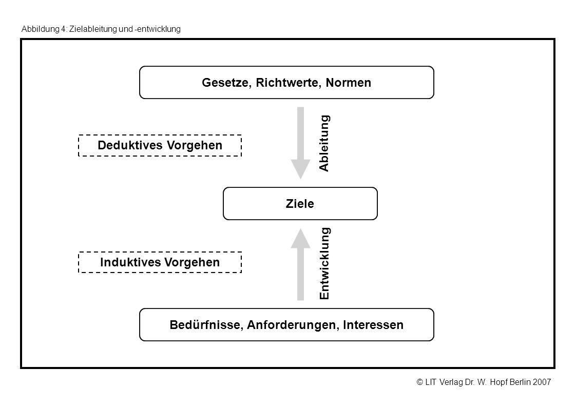 © LIT Verlag Dr. W. Hopf Berlin 2007 Deduktives Vorgehen Induktives Vorgehen Bedürfnisse, Anforderungen, Interessen Gesetze, Richtwerte, Normen Entwic