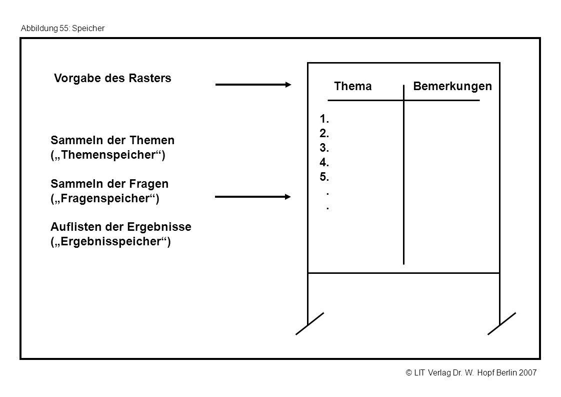 © LIT Verlag Dr. W. Hopf Berlin 2007 Abbildung 55: Speicher Vorgabe des Rasters Sammeln der Themen (Themenspeicher) Sammeln der Fragen (Fragenspeicher