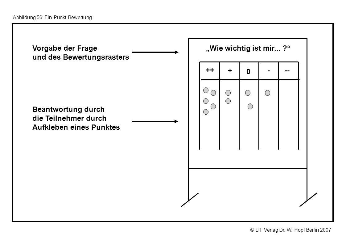 © LIT Verlag Dr. W. Hopf Berlin 2007 Abbildung 56: Ein-Punkt-Bewertung Vorgabe der Frage und des Bewertungsrasters Wie wichtig ist mir... ? ++ + 0 - -
