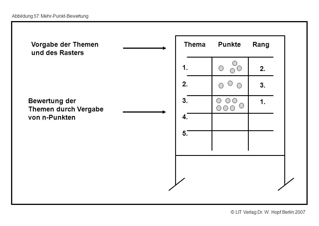 © LIT Verlag Dr. W. Hopf Berlin 2007 Abbildung 57: Mehr-Punkt-Bewertung Vorgabe der Themen und des Rasters Thema 1. 2. 3. 4. 5. PunkteRang Bewertung d
