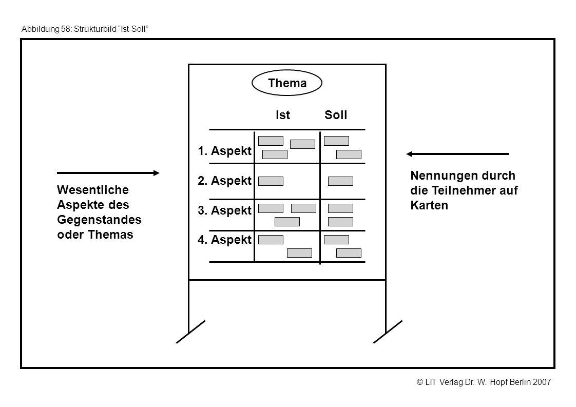 © LIT Verlag Dr. W. Hopf Berlin 2007 Abbildung 58: Strukturbild Ist-Soll Wesentliche Aspekte des Gegenstandes oder Themas 1. Aspekt 2. Aspekt 3. Aspek