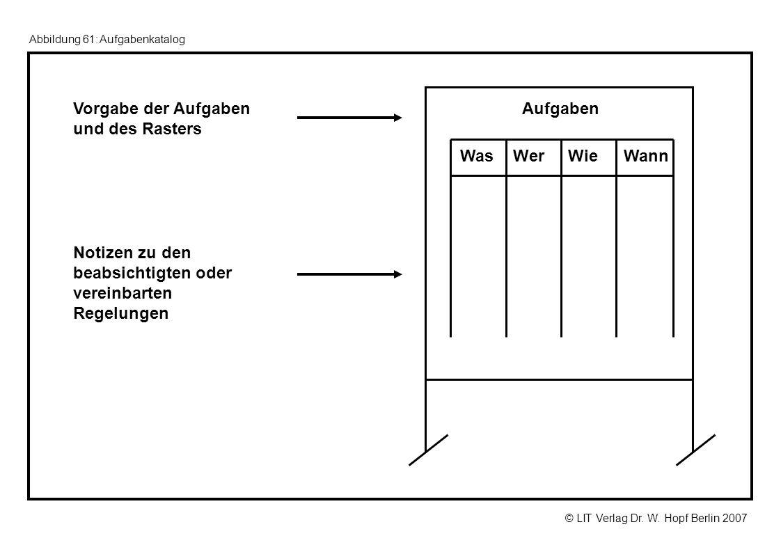 © LIT Verlag Dr. W. Hopf Berlin 2007 Abbildung 61: Aufgabenkatalog Vorgabe der Aufgaben und des Rasters Notizen zu den beabsichtigten oder vereinbarte