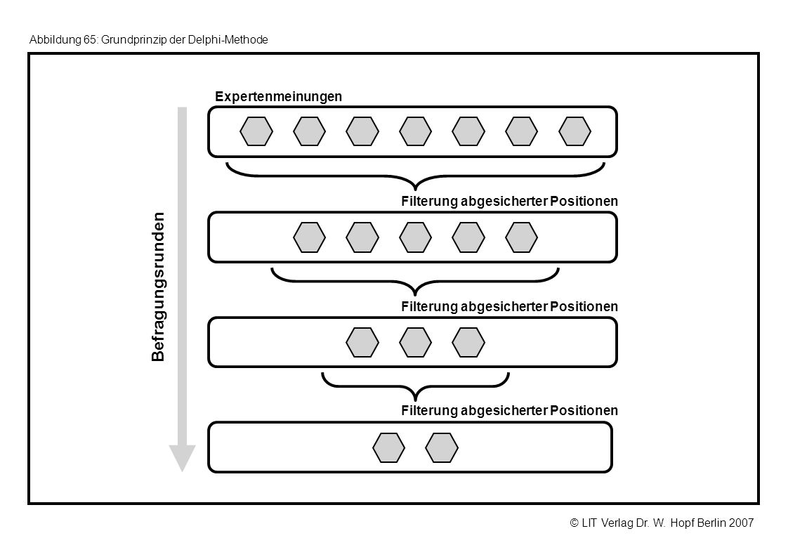 © LIT Verlag Dr. W. Hopf Berlin 2007 Abbildung 65: Grundprinzip der Delphi-Methode Expertenmeinungen Filterung abgesicherter Positionen Befragungsrund