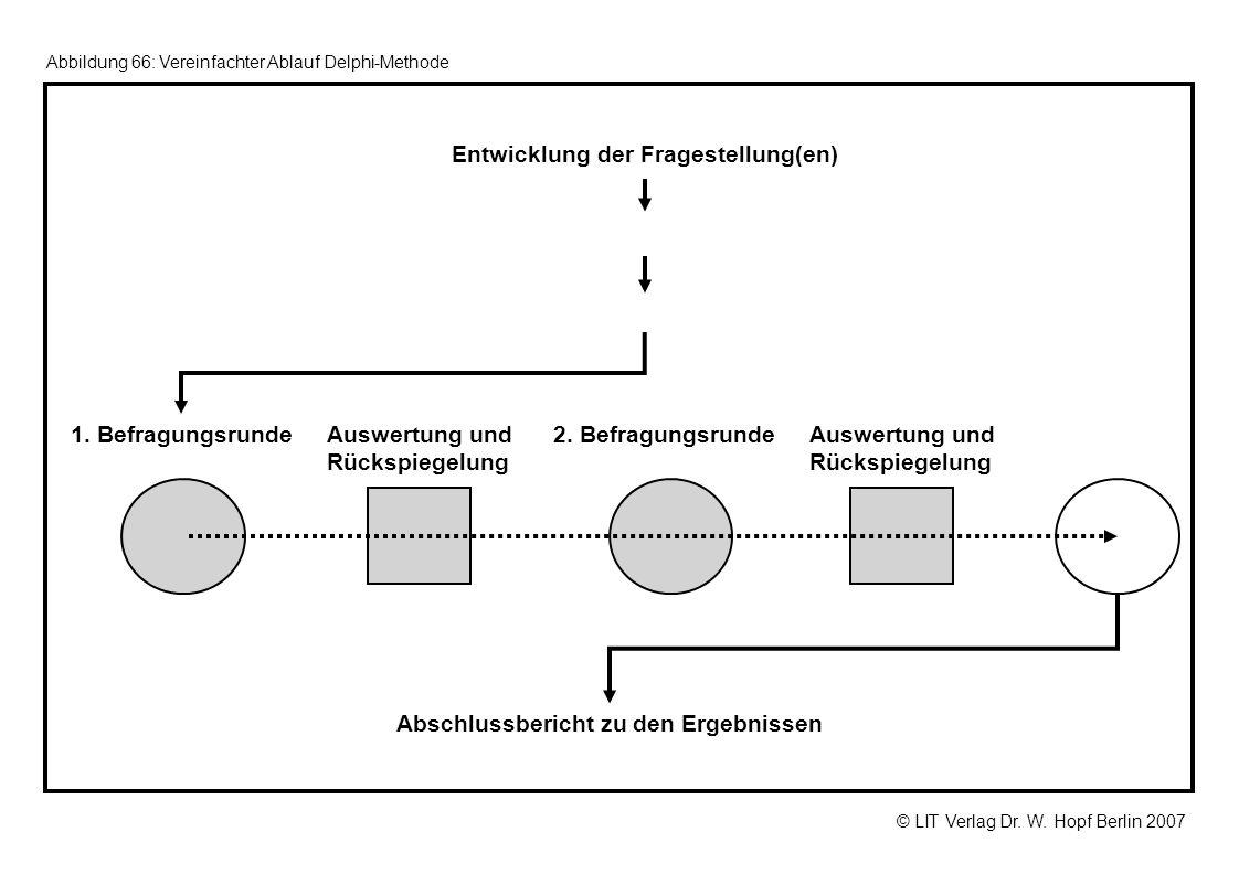 © LIT Verlag Dr. W. Hopf Berlin 2007 Abbildung 66: Vereinfachter Ablauf Delphi-Methode Entwicklung der Fragestellung(en) 1. BefragungsrundeAuswertung