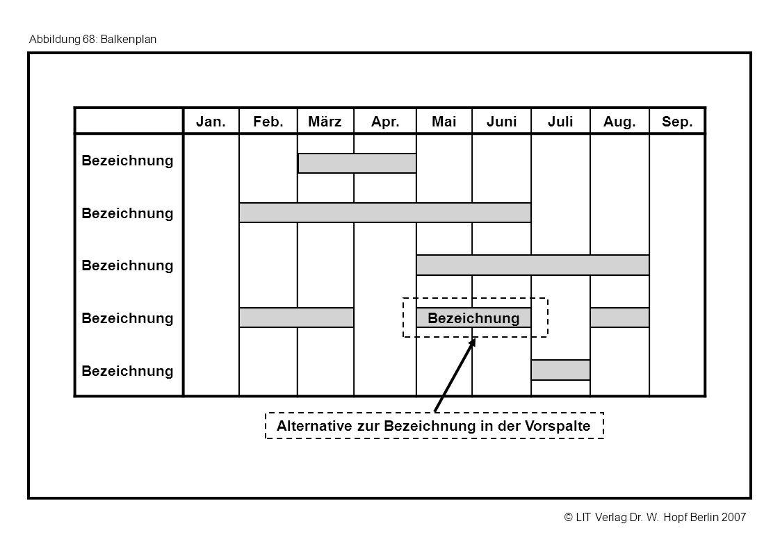 © LIT Verlag Dr. W. Hopf Berlin 2007 Abbildung 68: Balkenplan Jan.Feb.MärzApr.MaiJuniJuliAug.Sep. Bezeichnung Alternative zur Bezeichnung in der Vorsp