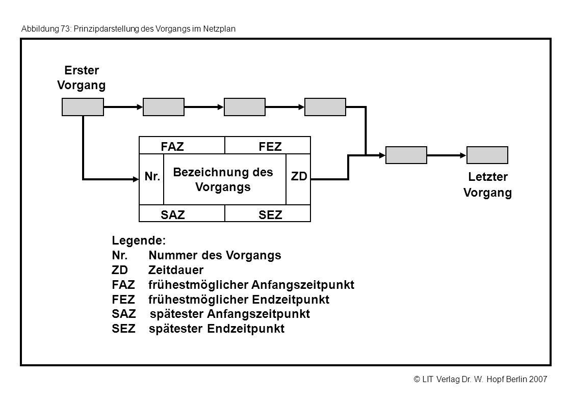 © LIT Verlag Dr. W. Hopf Berlin 2007 Abbildung 73: Prinzipdarstellung des Vorgangs im Netzplan Nr. FAZFEZ SEZSAZ ZD Legende: Nr. Nummer des Vorgangs Z